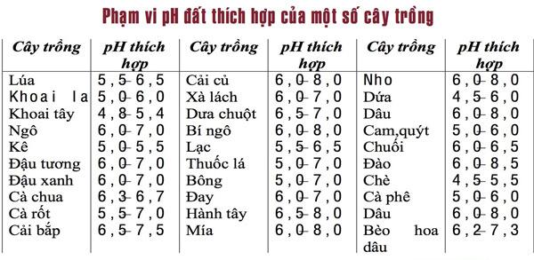 Phạm vi pH đất thích hợp cho một số cây trồng